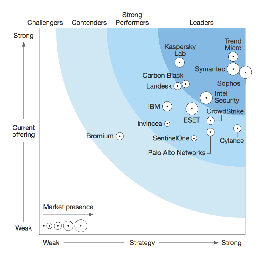 "Carbon Black: Named a ""Leader"" in Q4 2016 Forrester Wave Endpoint Security Report"
