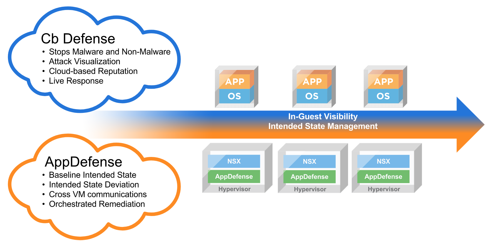 Carbon Black \u0026 VMware Announce General Availability of Integrated