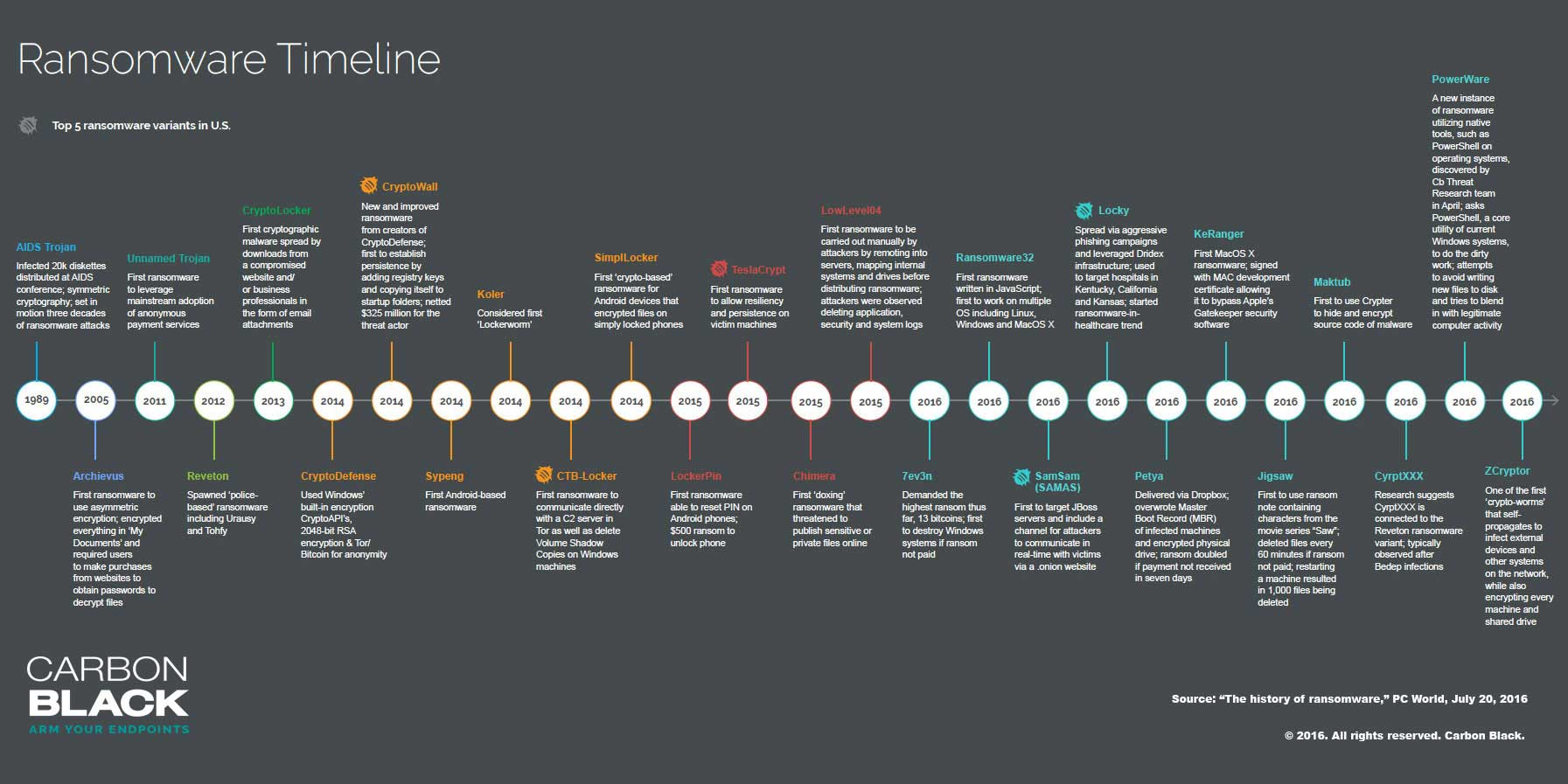 Ransomware Timeline And Brief History