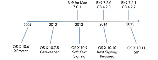 As OS X Grows in the Enterprise Market, Apple's Approach to Security Focuses on Trust and Integrity